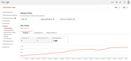 Screenshot mit der Darstellung der Crawling Errors in den Google Webmaster Tools